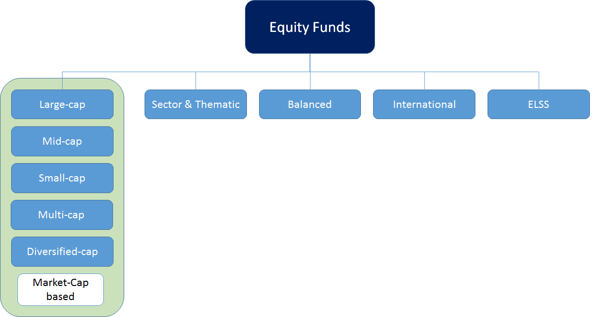 Mutual Funds and Mutual Fund Investing - Fidelity Investments