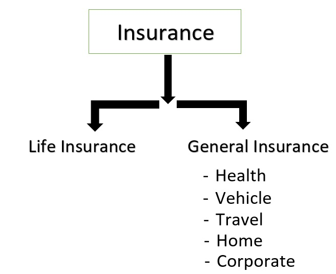 Insurance  What is Insurance  Life Insurance  General Insurance