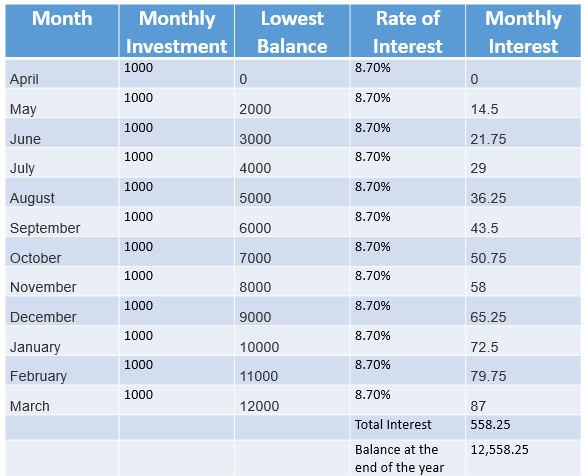 PPF Interest Rate 2018 - 2019 - SBI, Post Office