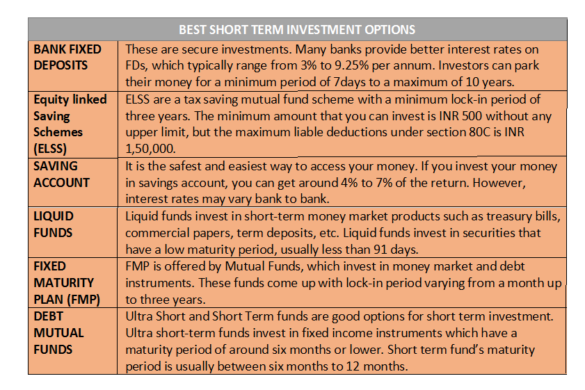 Best option for short term investment