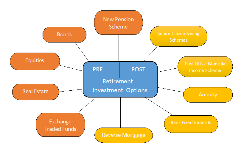 Post retirement investment options in india