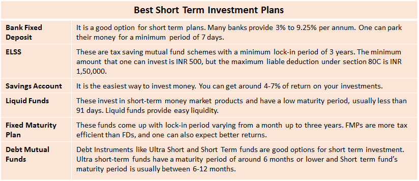 Best money investment options