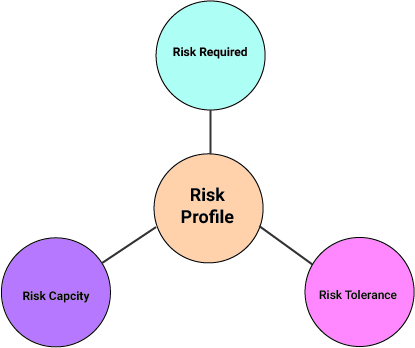 Risk Assessment  Risk Analysis  Risk Assessment Process  Factors