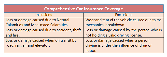 Comprehensive Car Insurance Coverage Flood