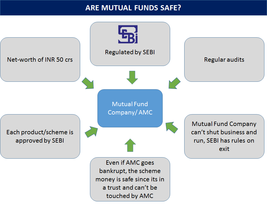 investing in mutual funds Mutual funds: know how to invest in mutual funds and get the basic information of mutual fund investments, new funds offers(nfo), performance, mutual funds schemes & mutual funds news in india on the economic times.