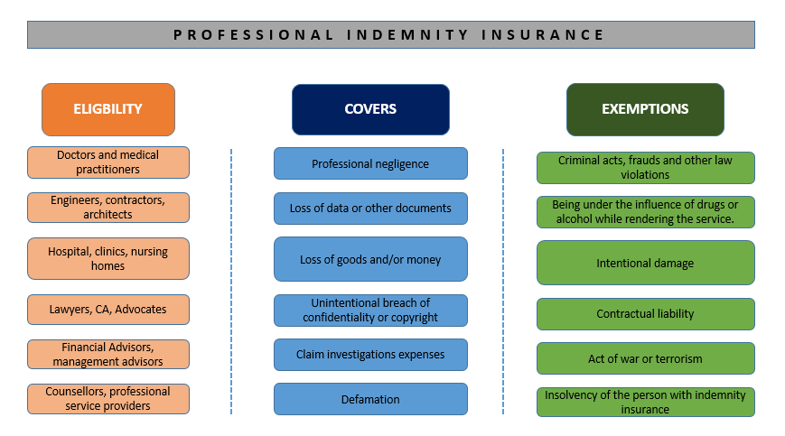 Indemnity Insurance | Professional Liability Insurance ...