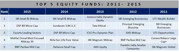 Best mutual funds to own-6090