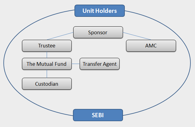 Structure Of Mutual Funds Three Tier Structure Sponsor Trust Amc